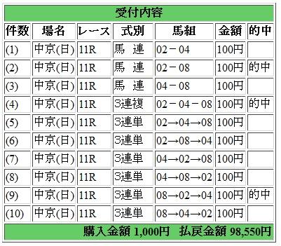 チャンピオンズC馬券2
